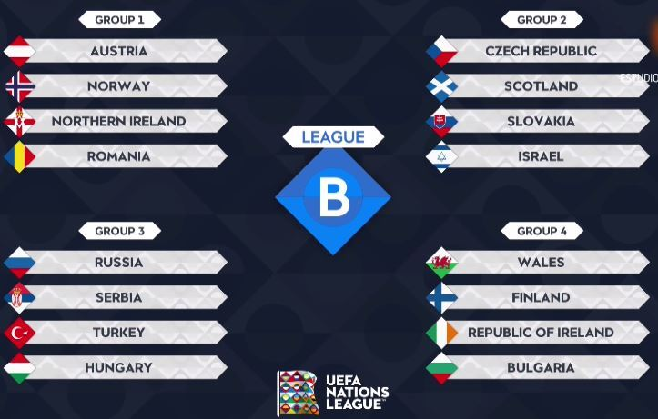 UEFA Nations League: Partidos del grupo B1